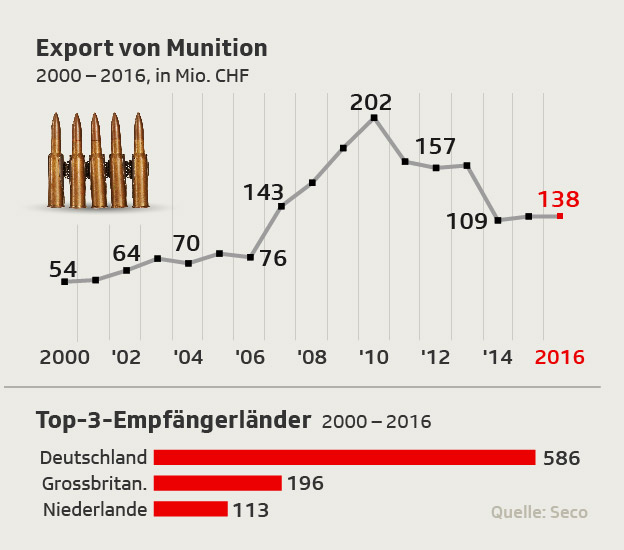 Munitions-Exporte seit 2000