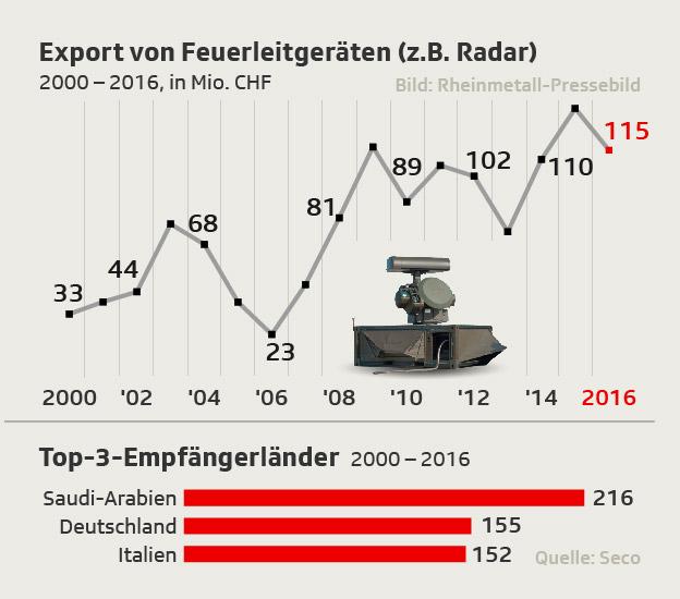 Kriegsmaterialexporte KM 5 (Feuerleiteinrichtungen) seit 2000