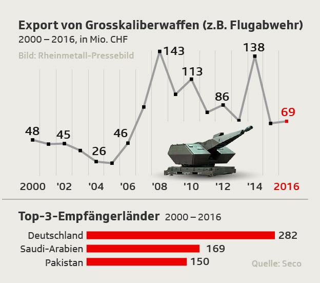 Kriegsmaterialexporte KM 2 (Waffen jeglichen Kalibers) seit 2000
