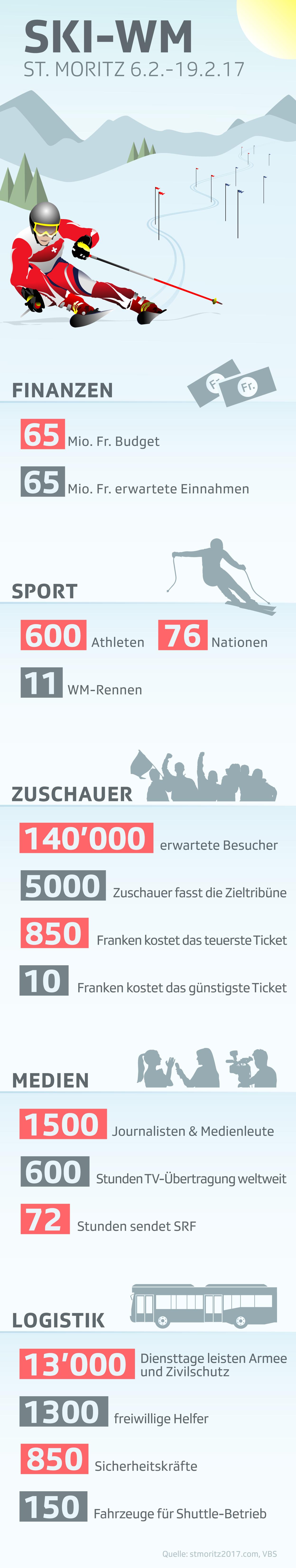Zahlen Ski WM
