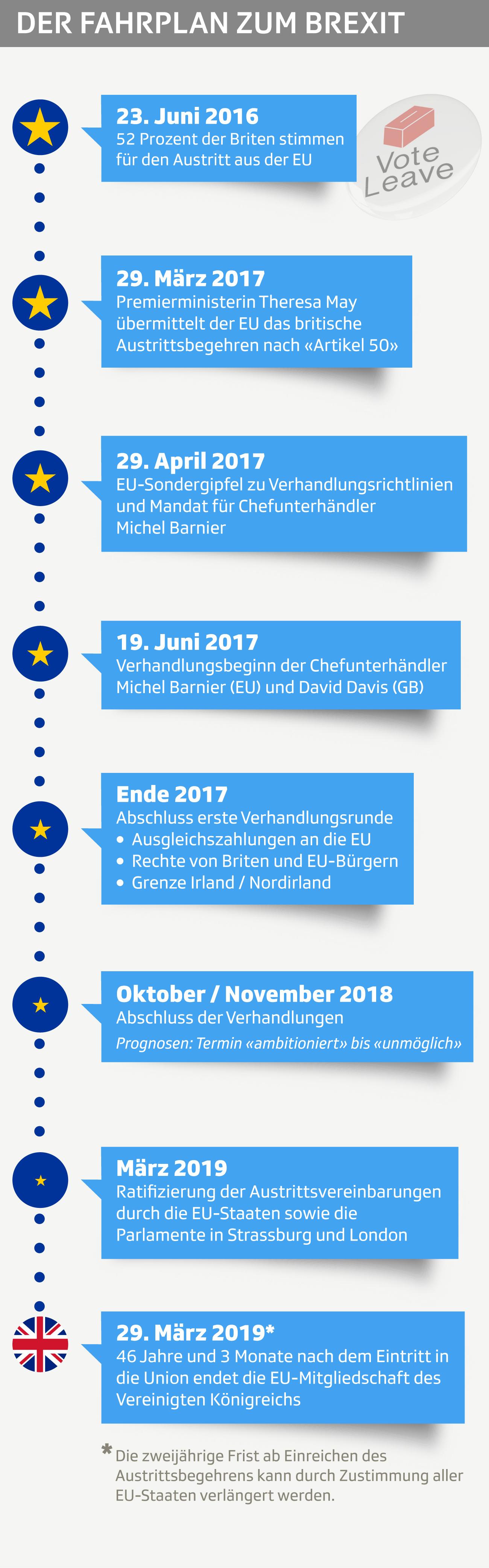 Der Fahrplan zum Brexit