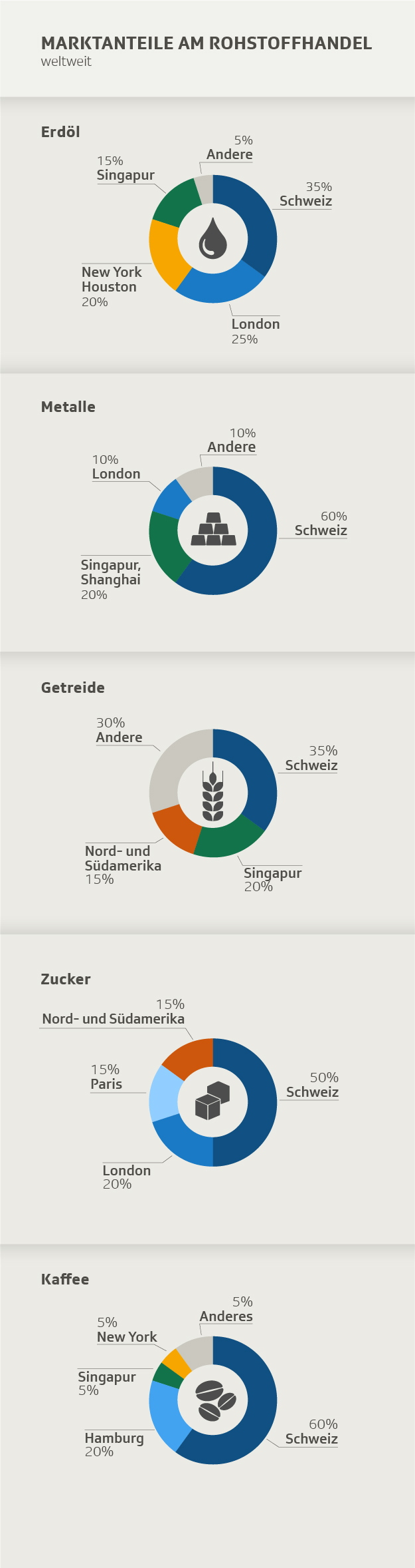 Schweizer Anteil am weltweiten Rohstoffhandel nach Sektoren