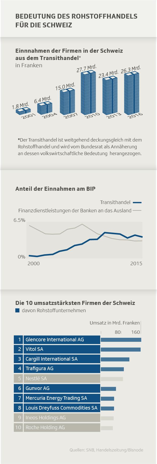 Bedeutung des Rohstoffhandels für die Schweizer Volkswirtschaft