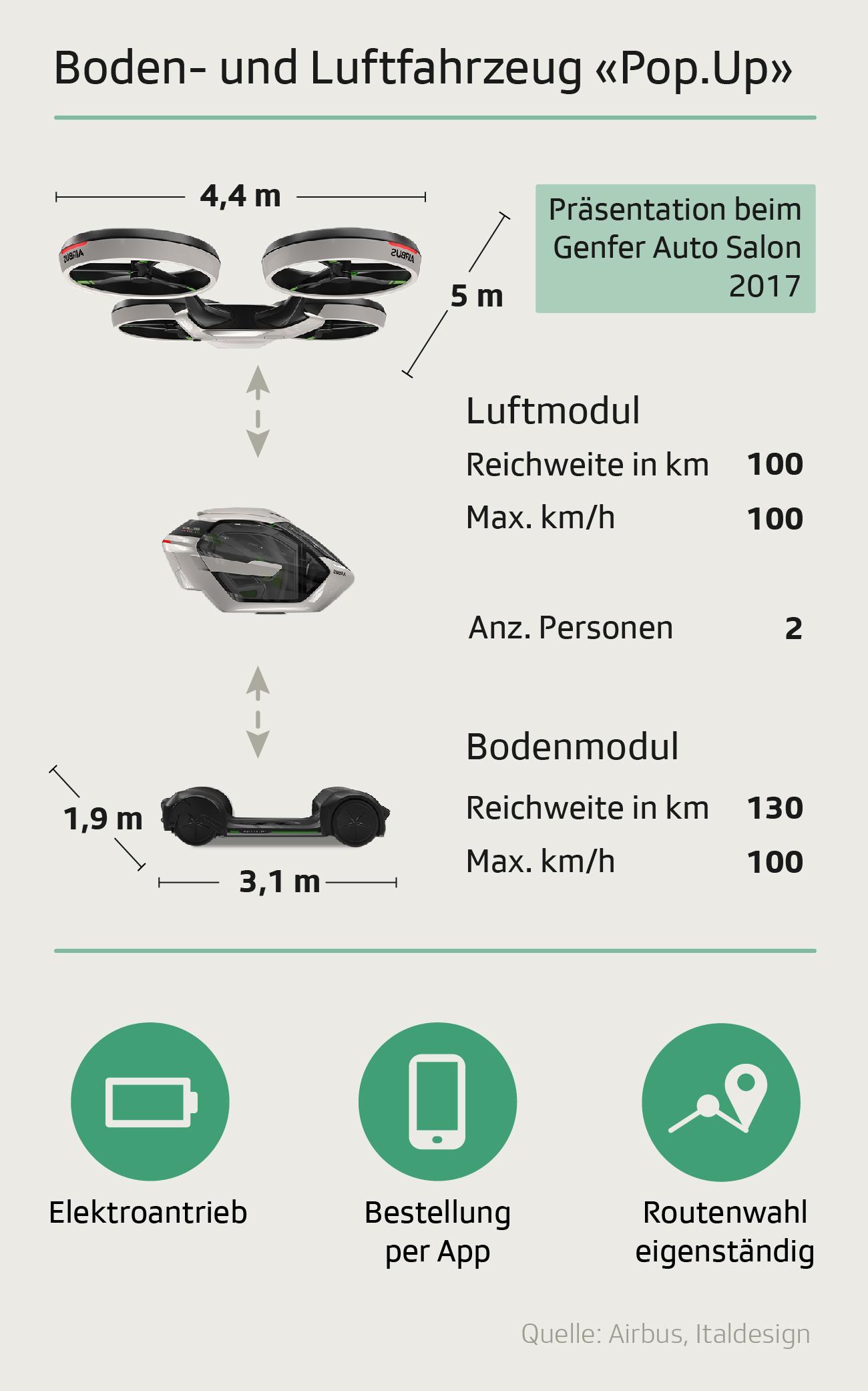 Das Boden-Luft-Fahrzeug Pop.Up mit einigen Daten