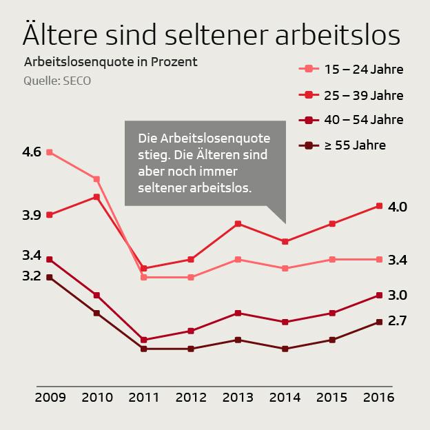 Arbeitslose Jung vs. Alt