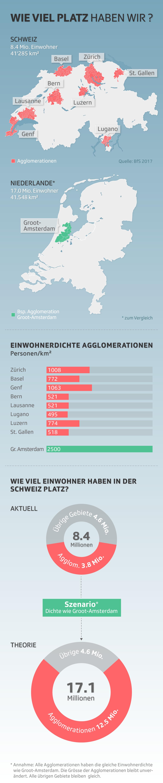 Bevölkerungsszenario in der Schweiz