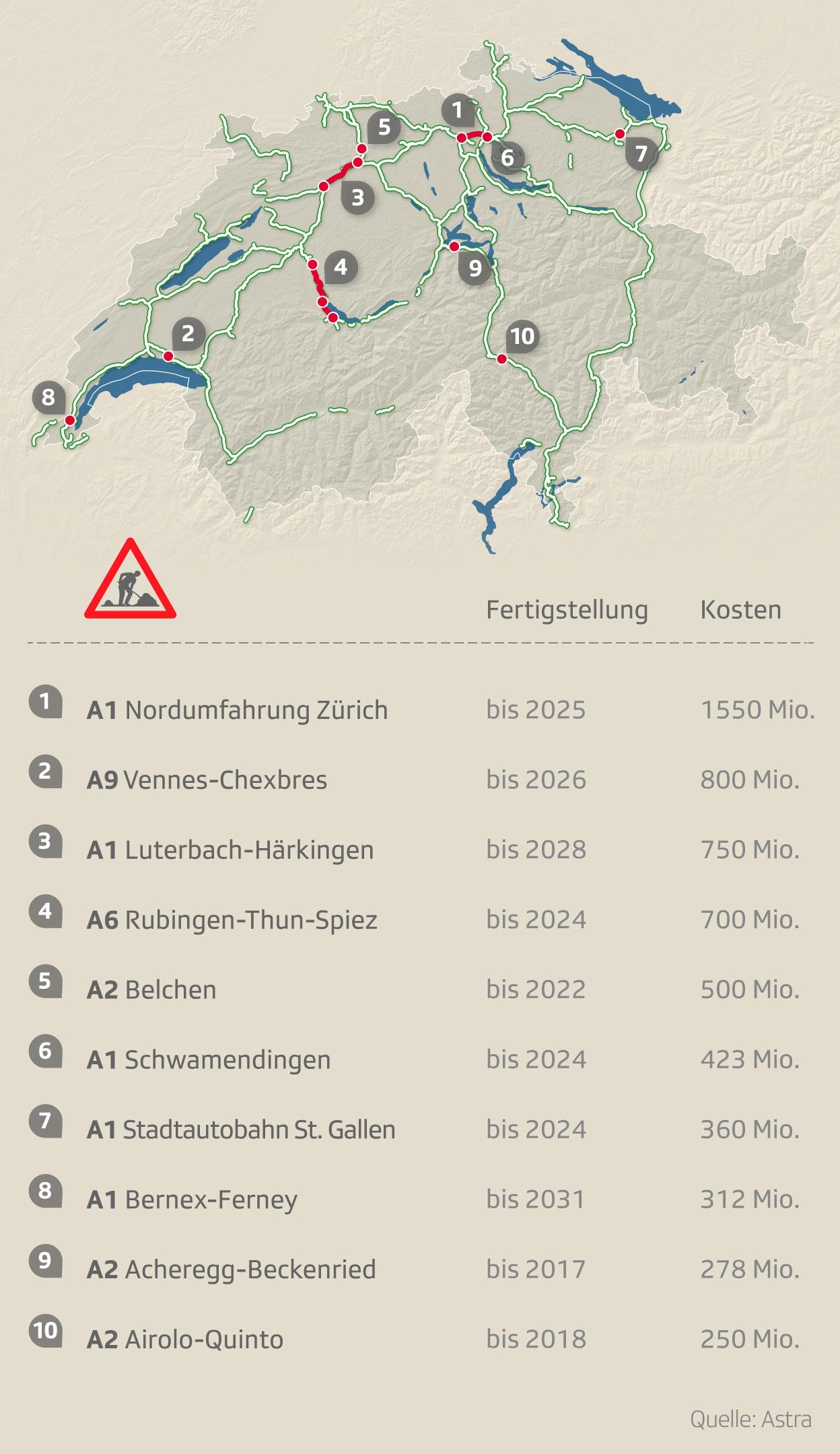Die 10 Baustellen des Schweizer Autobahnnetzes