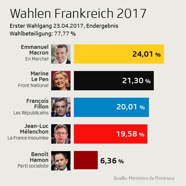 Wahlen Frankreich Stimmen
