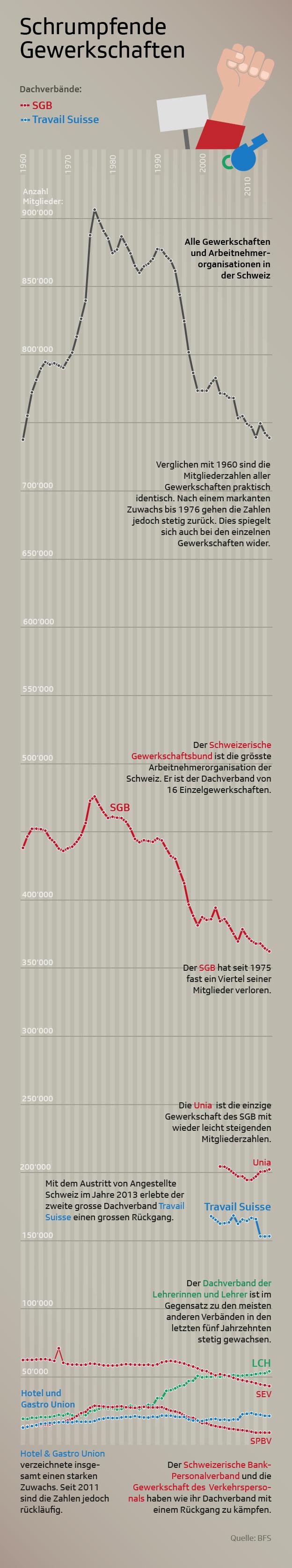 Grafik Gewerkschaften