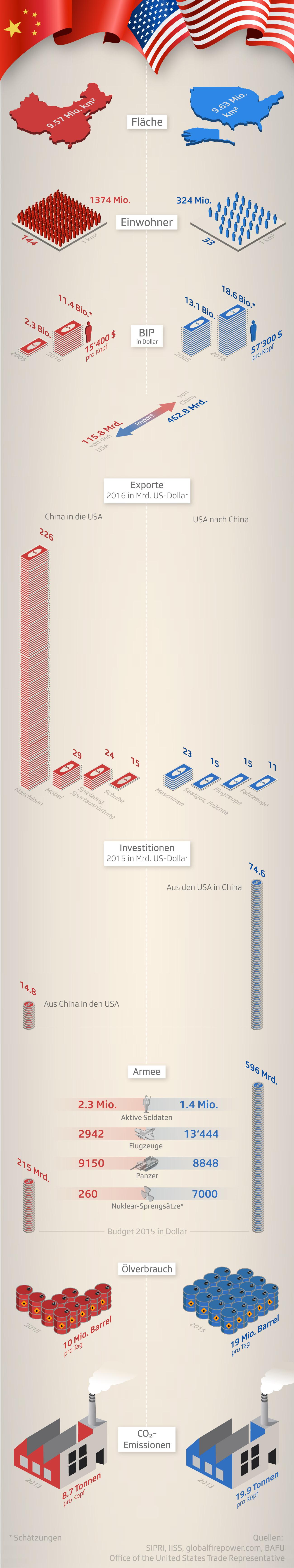 USA – China: Der Vergleich