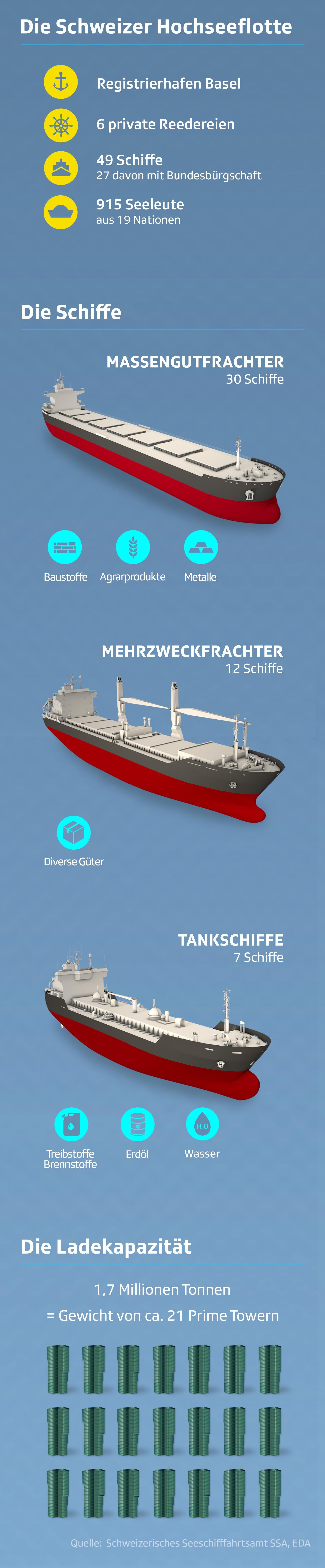 Daten und Fakten zur Schweizer Hochseeflotte