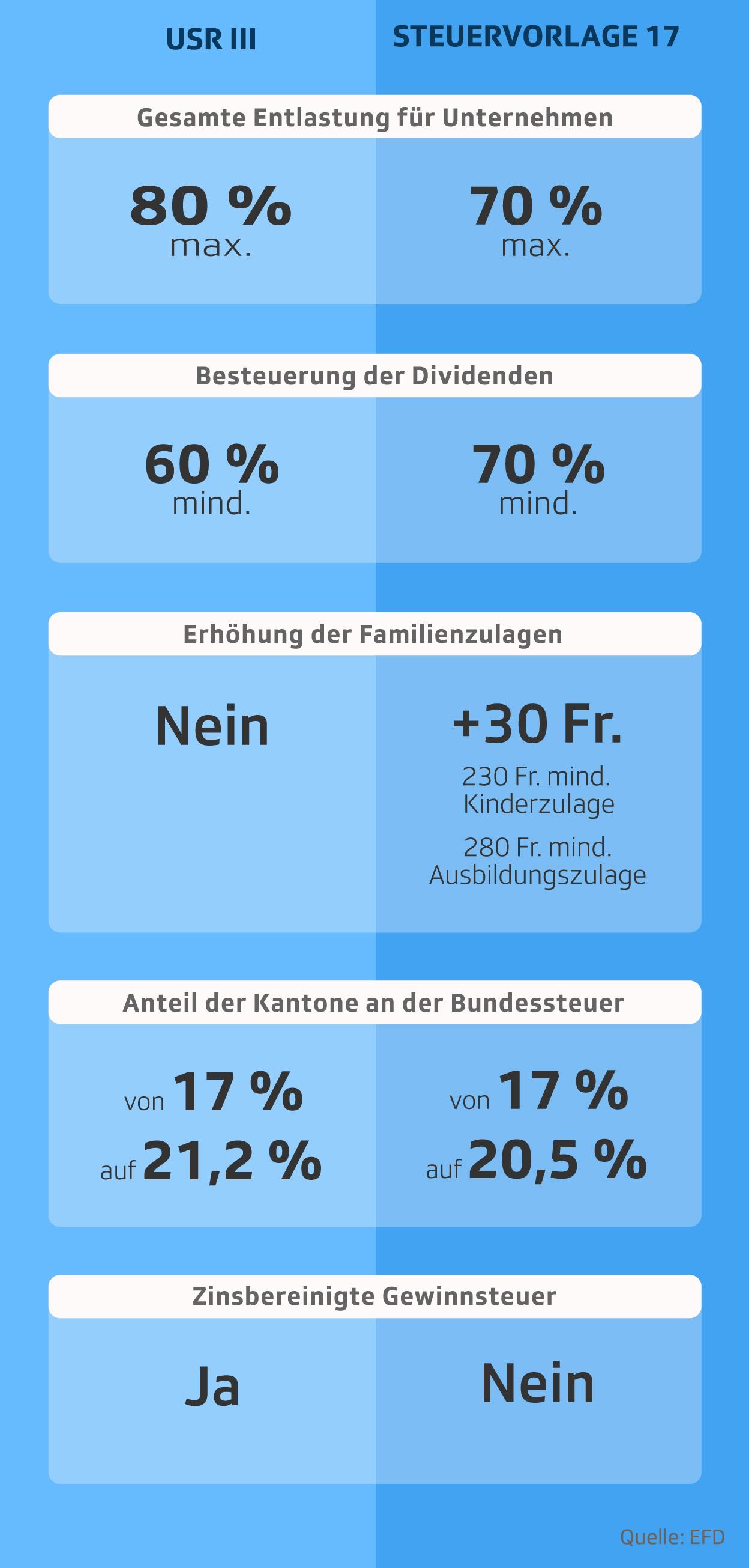 Grafik zeigt Unterschiede zwischen USRIII und Steuervorlgae 17