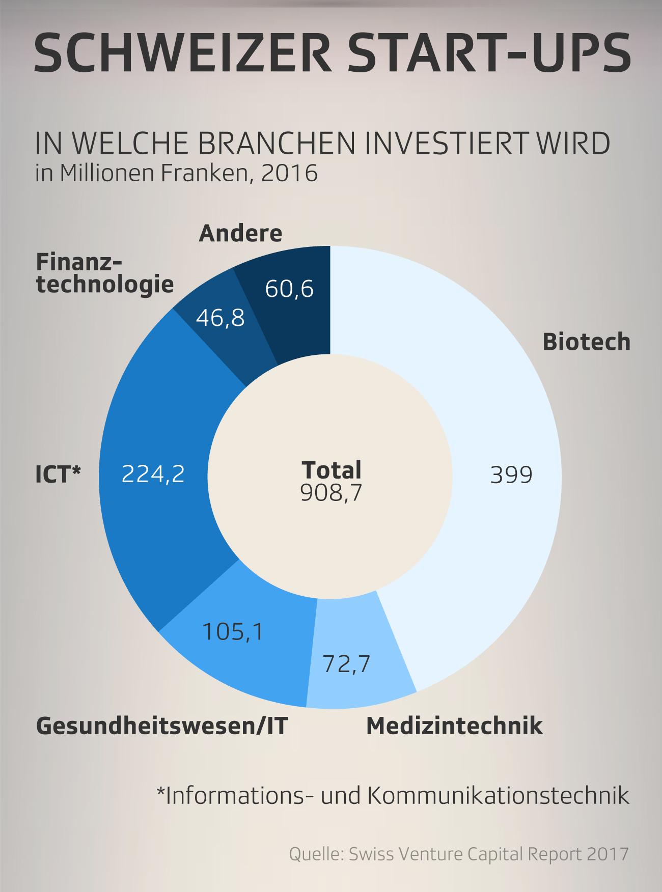 In welche Sektoren wird investiert