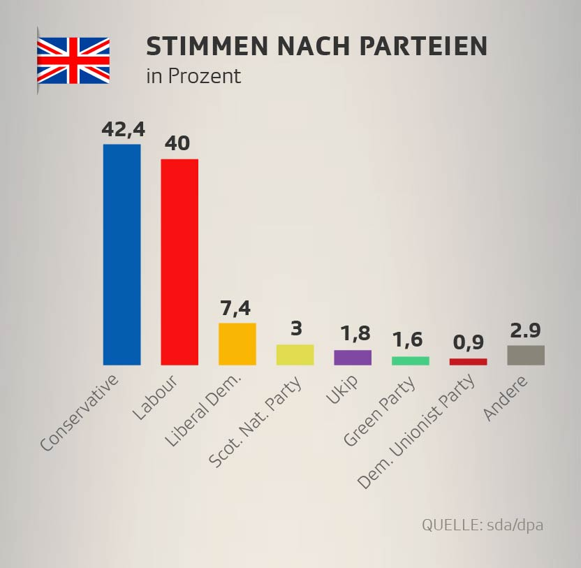 Stimmenanteil bei der Unterhaus-Wahl