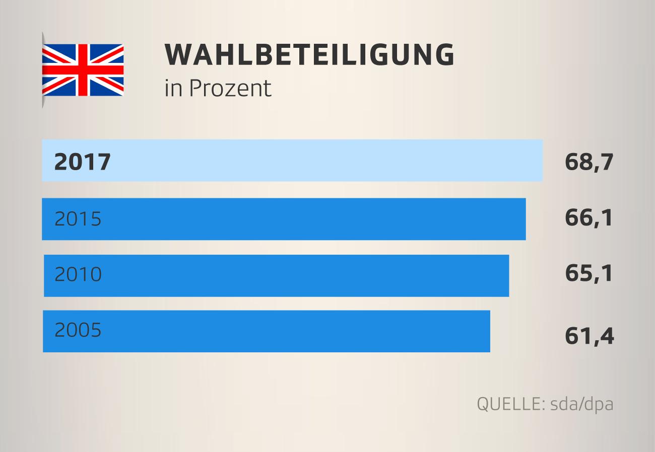Wahlbeteiligung bei der Unterhaus-Wahl