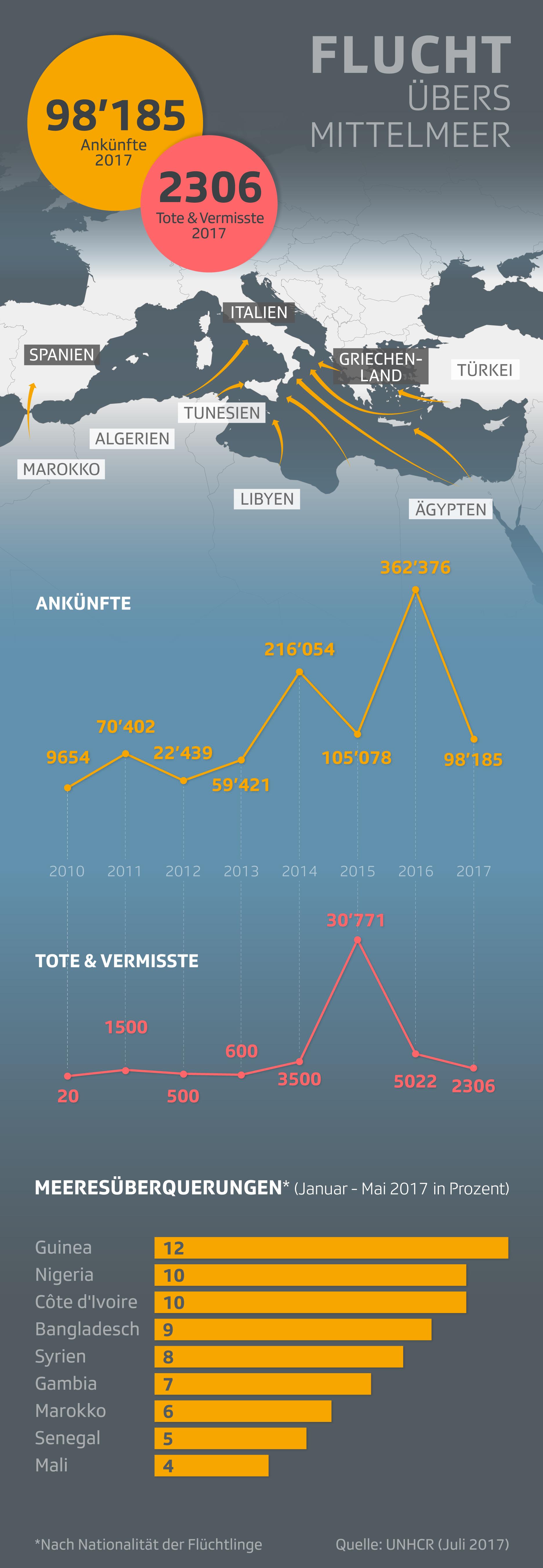 Infografik: Flucht Mittelmeer
