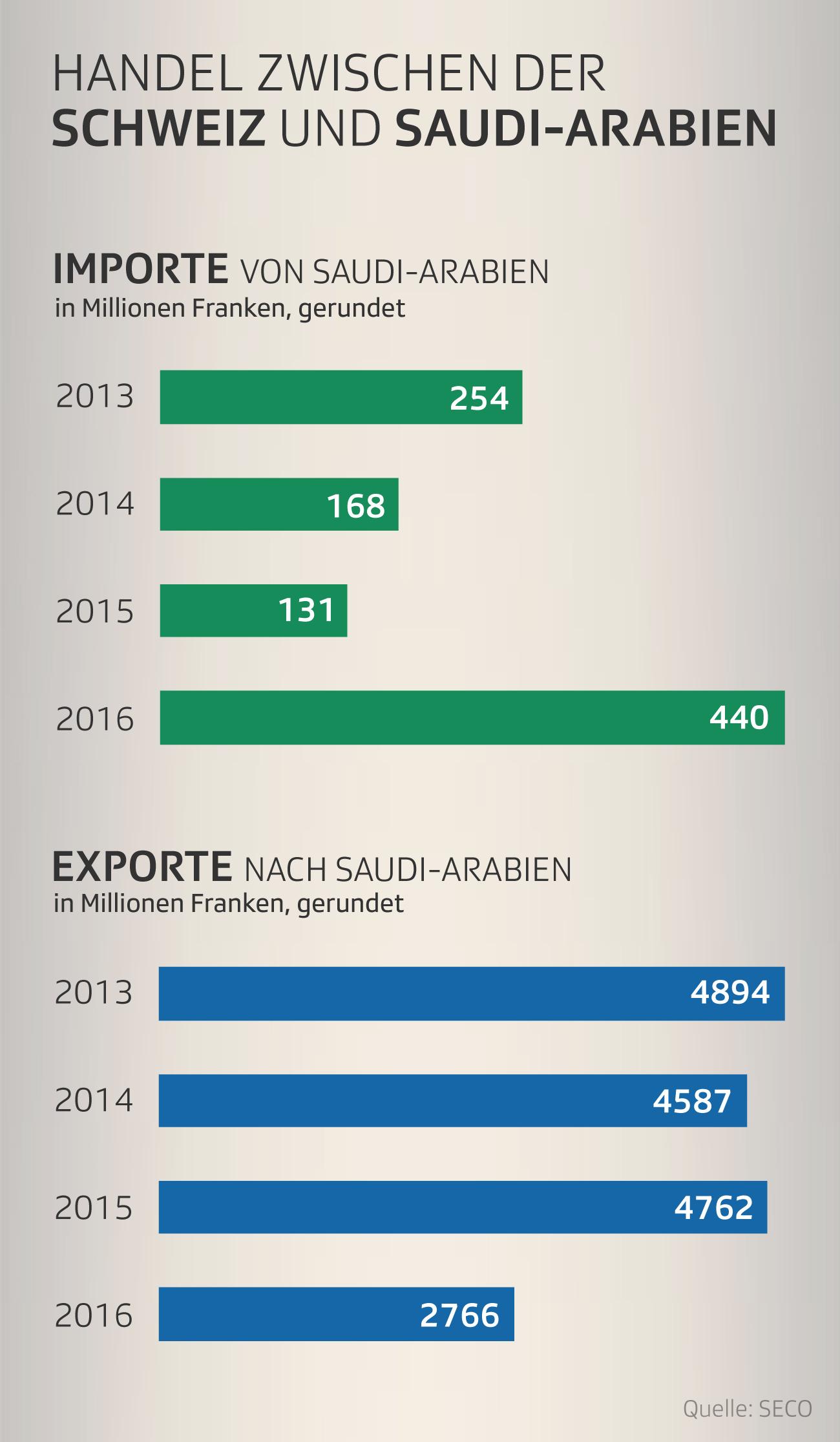 Importe/Exporte von und nach Saudi-Arabien