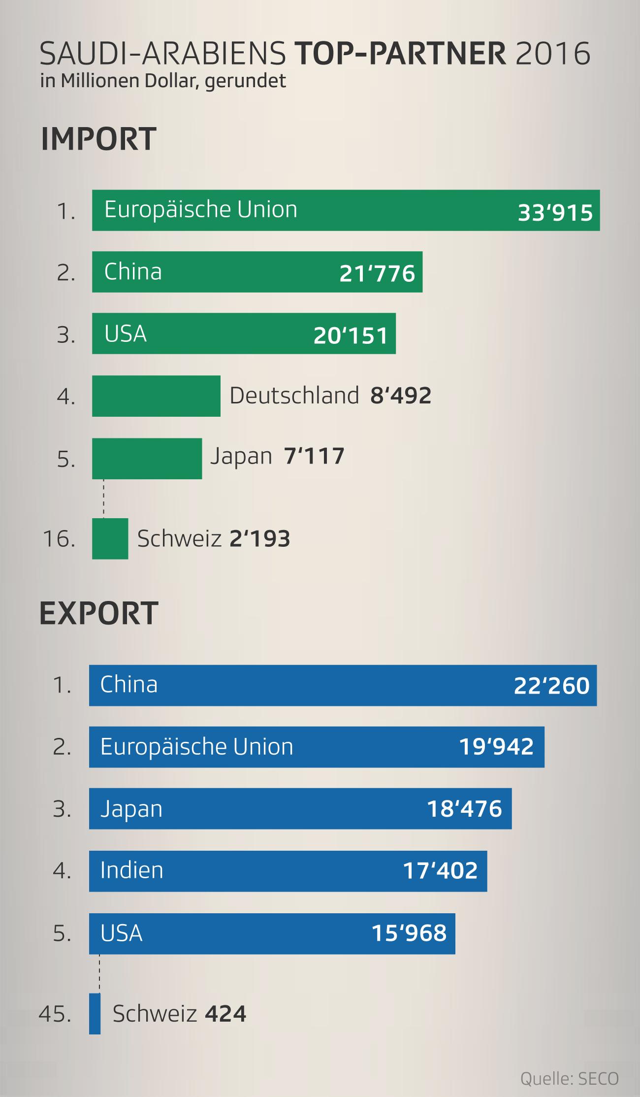 Handelsbeziehungen zwischen der Schweiz und Saudi-Arabien: Wichtigste Handelspartner
