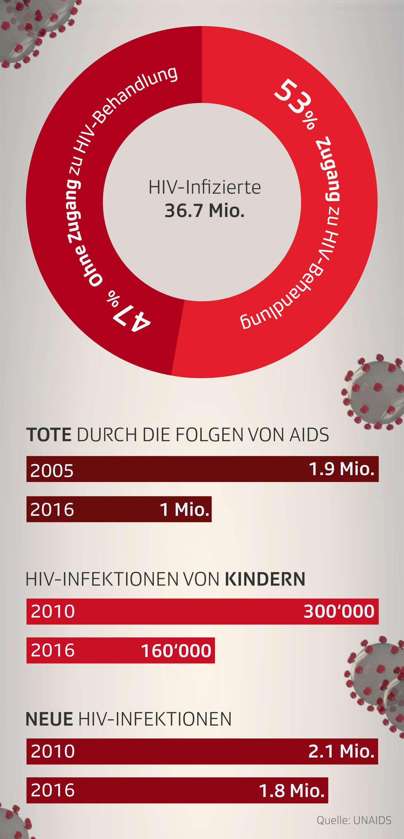 Grafik zeigt Anzahl der HIV-Infizierten weltweit