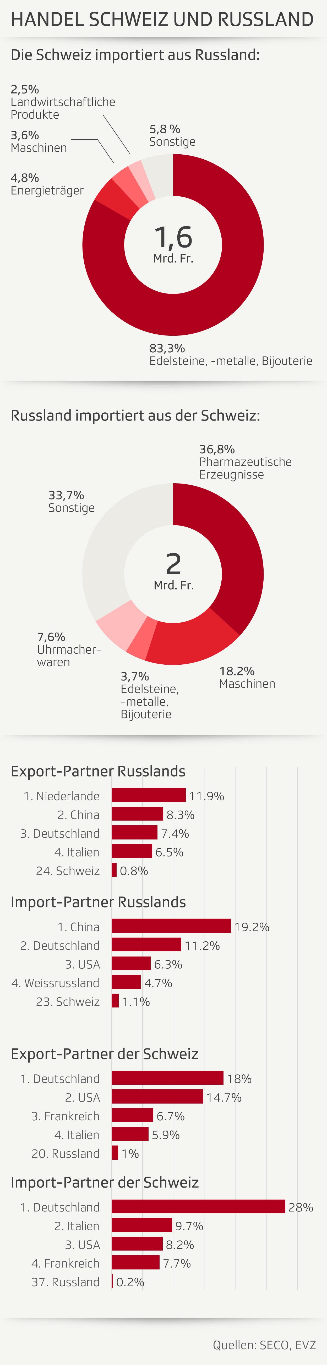 Handel Schweiz Russland