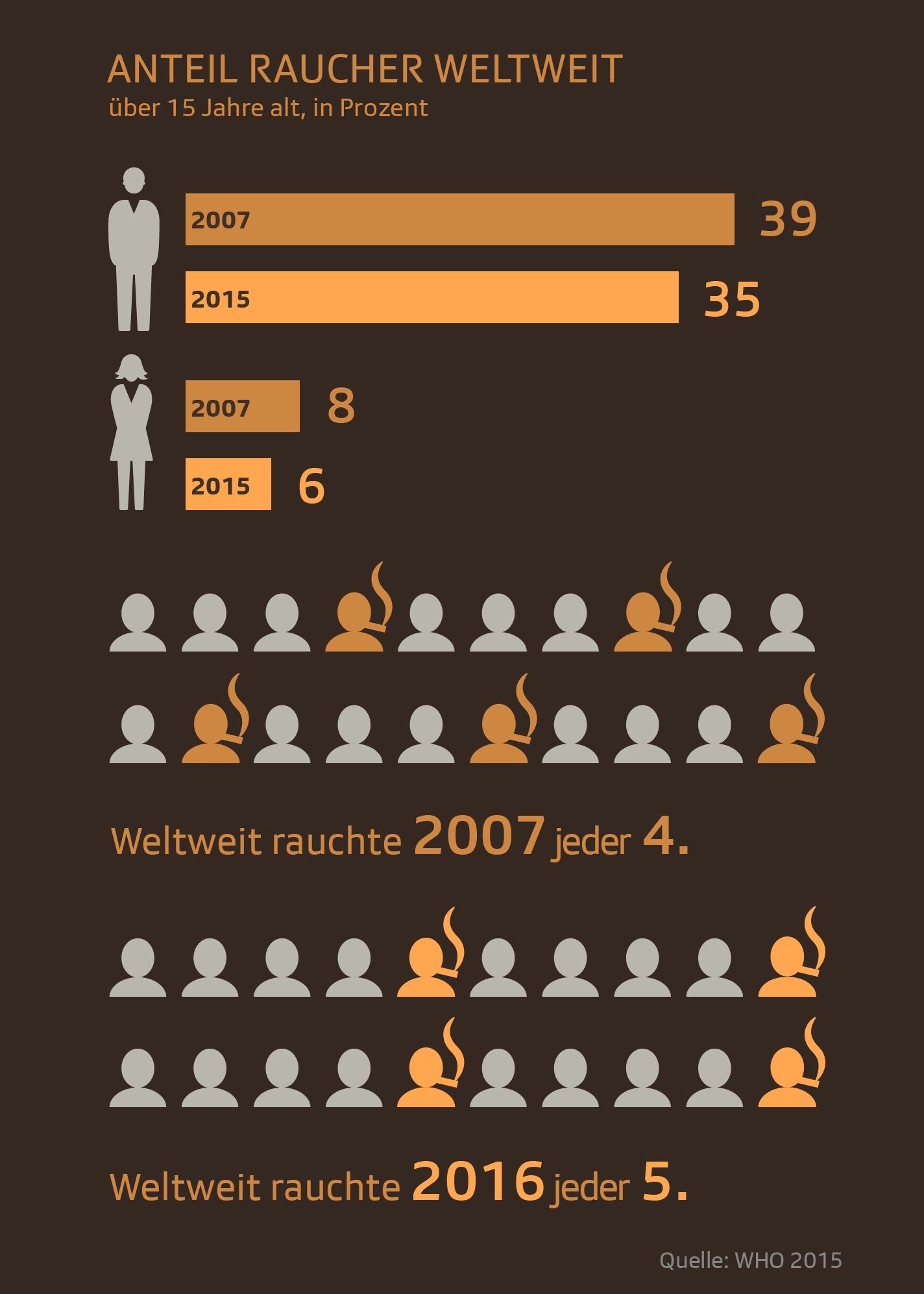 Anzahl der Raucher weltweit