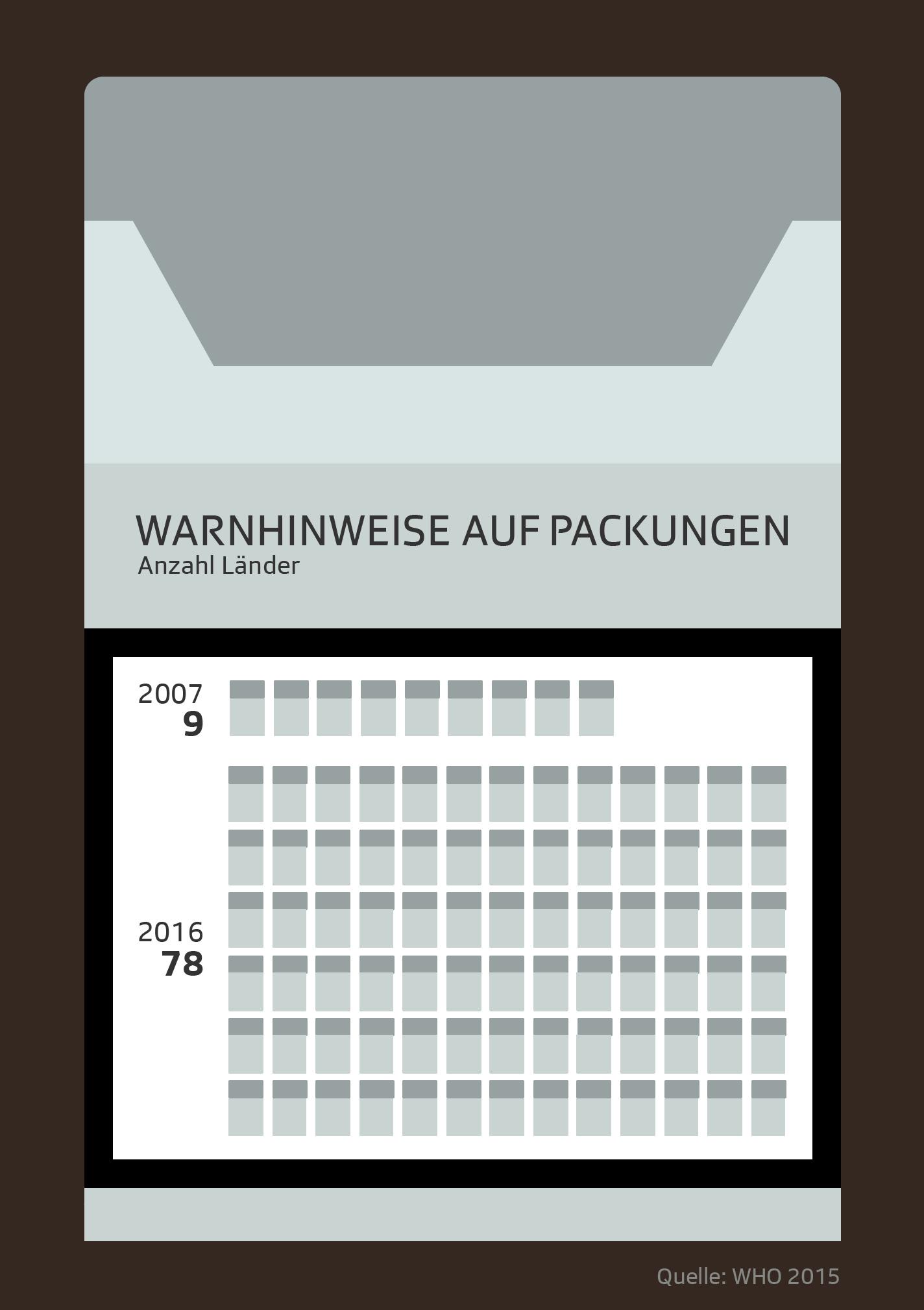 Länder mit Warnhinweisen auf Zigarettenpackungen