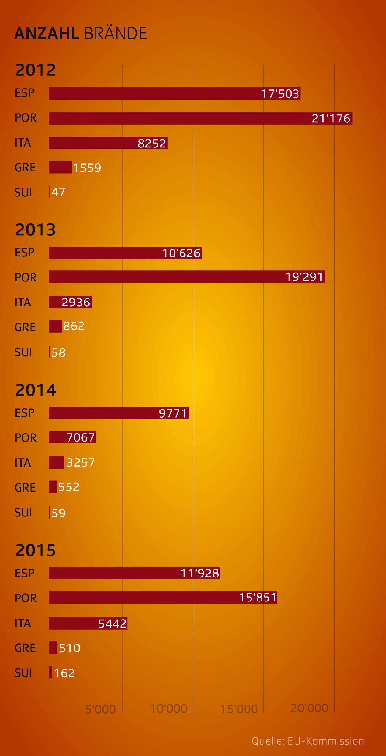 Anzahl der Brände im Mittelmeerraum