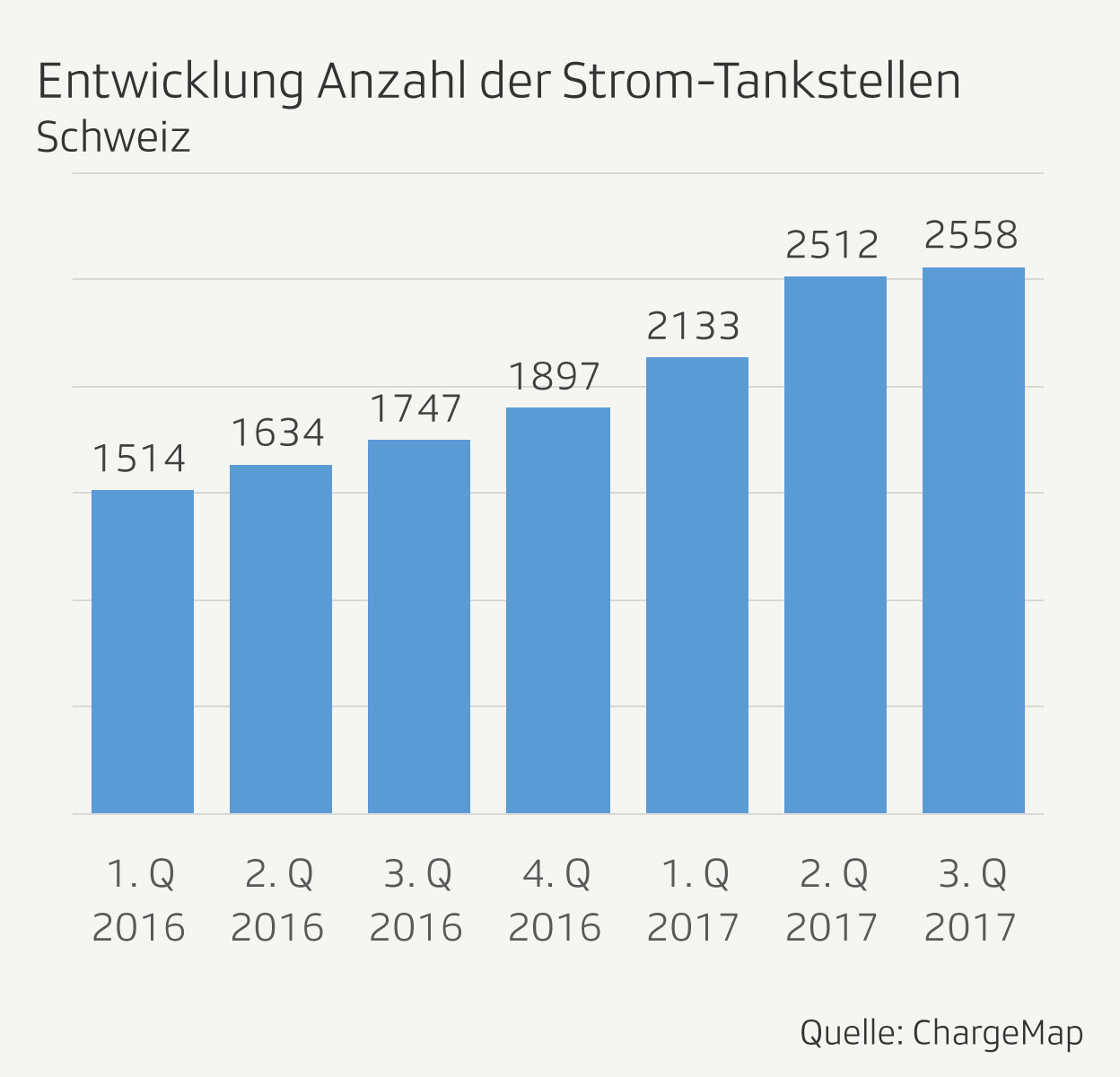 Entwicklung Anzahl der Strom-Tankstellen in der Schweiz