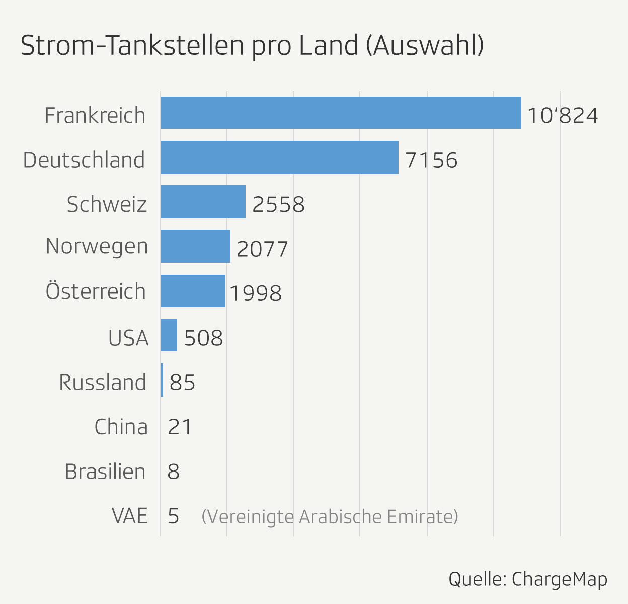 Stromtankstellen pro Land