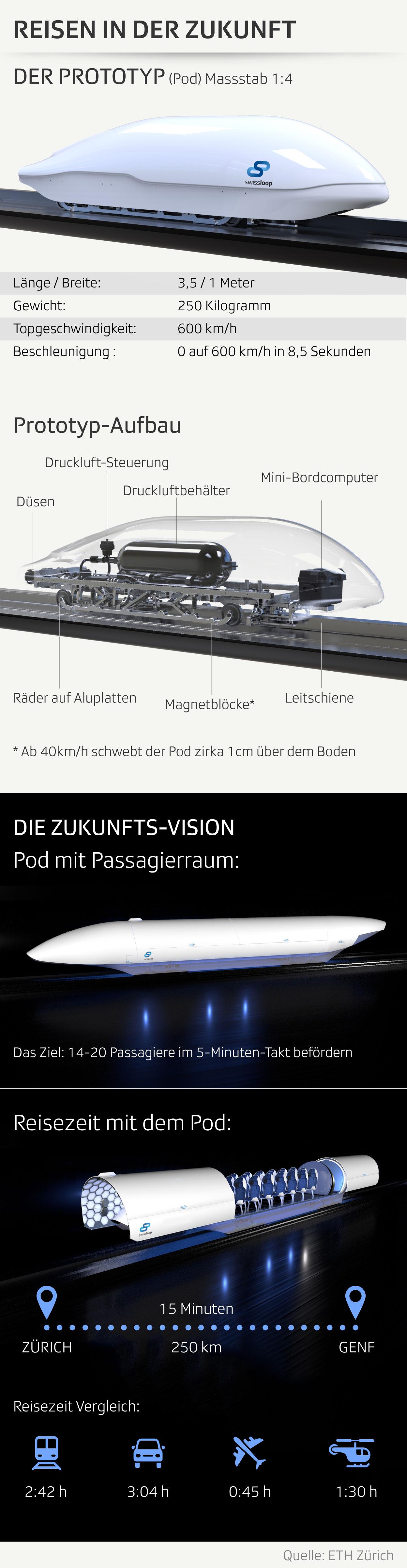 Prototyp Transportkapsel Swissloop
