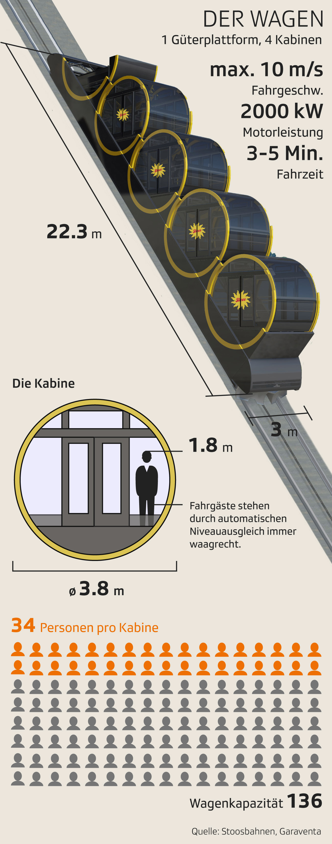 Grafik Design Seilbahn Stoos