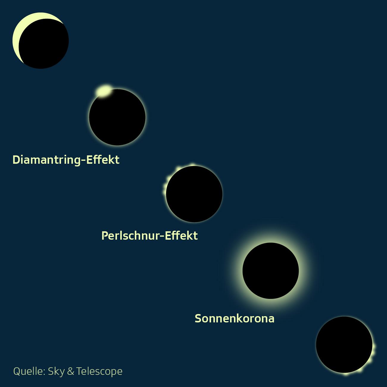 Ablauf einer Sonnenfinsternis