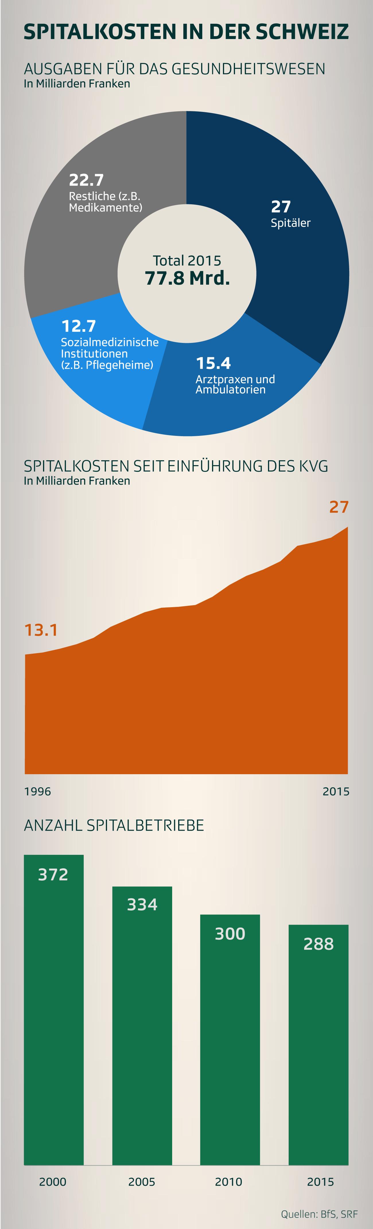 Spitalkosten in der Schweiz