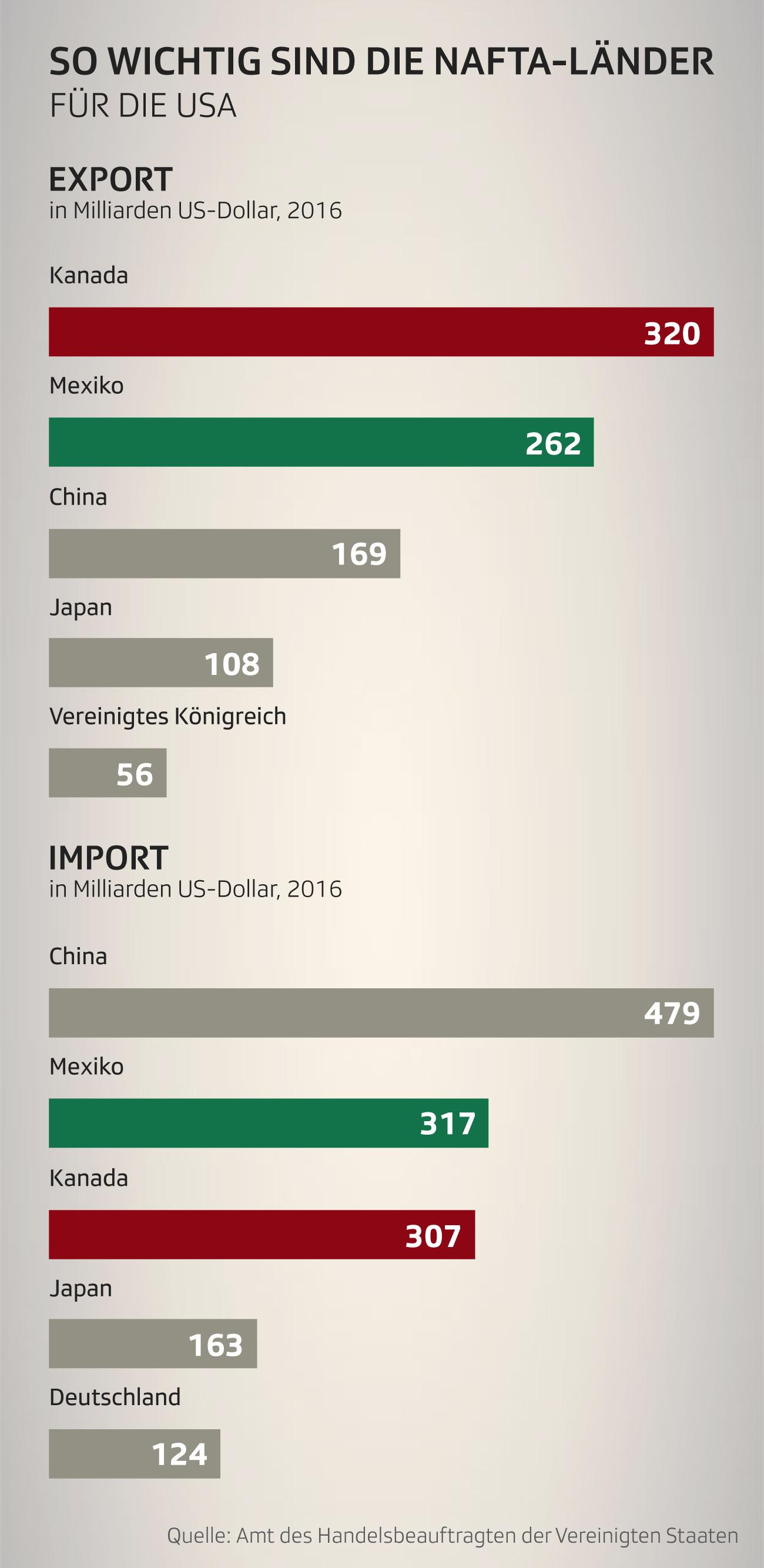 Wegen der US-Zölle kündigen die EU, Kanada und Mexiko eine starke Reaktion an. Von Vergeltungszöllen ist die Rede. Kritik kommt auch aus den Reihen der Republikaner. Die EU, Kanada und Mexiko.
