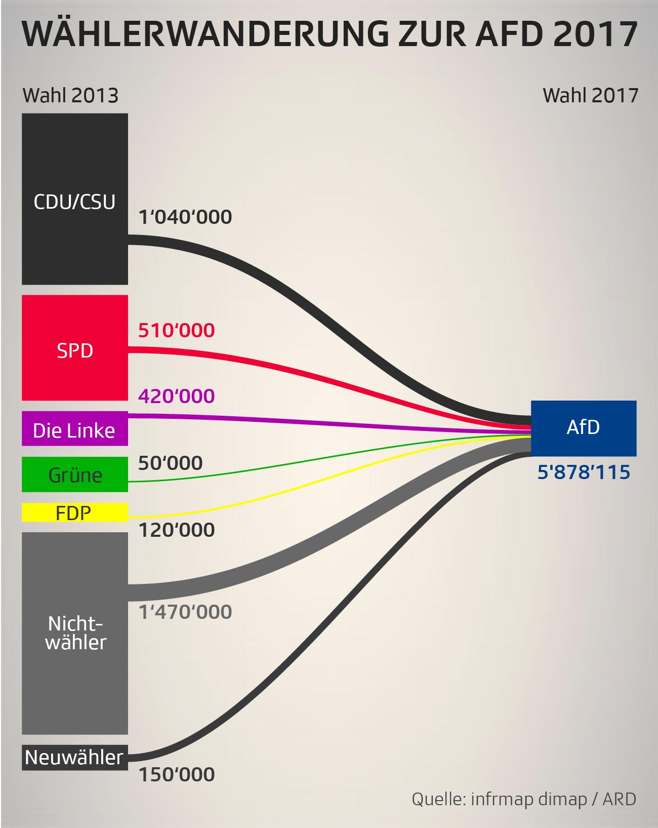 Wählerwanderung zur AfD