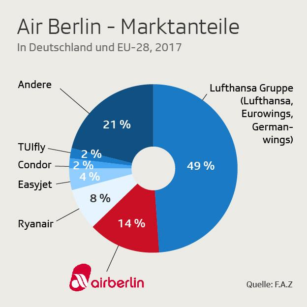 Airberlin Marktanteile