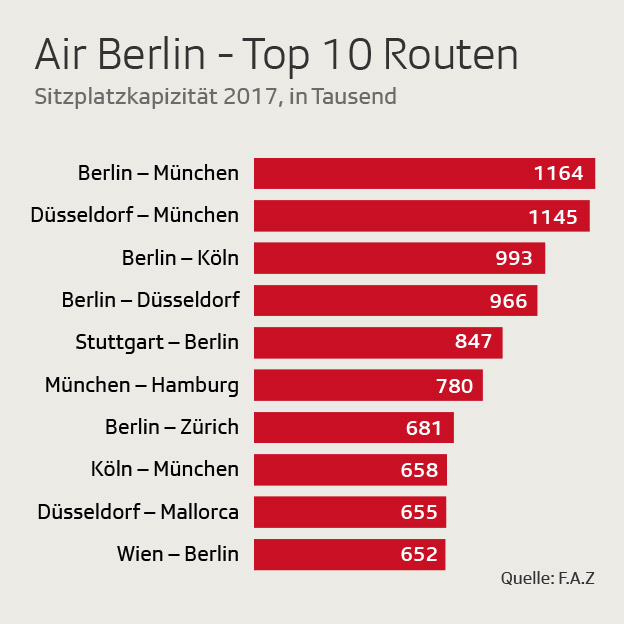 Airberlin Top10 Routen