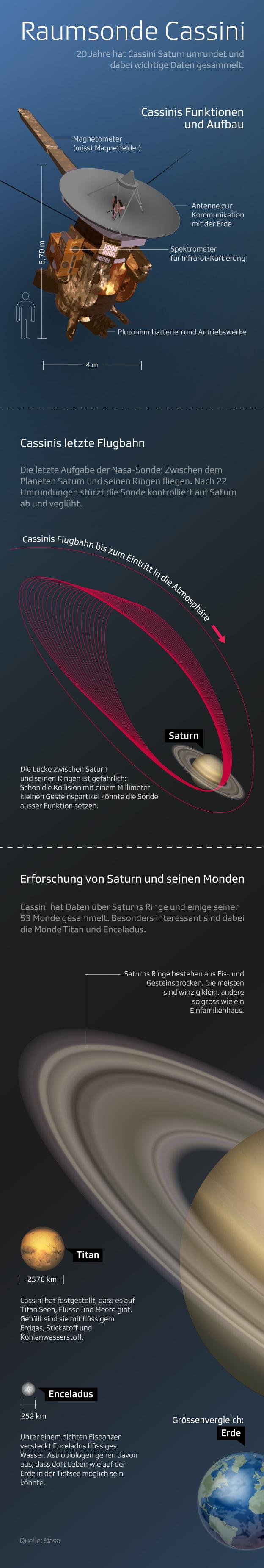Infografik: Cassini