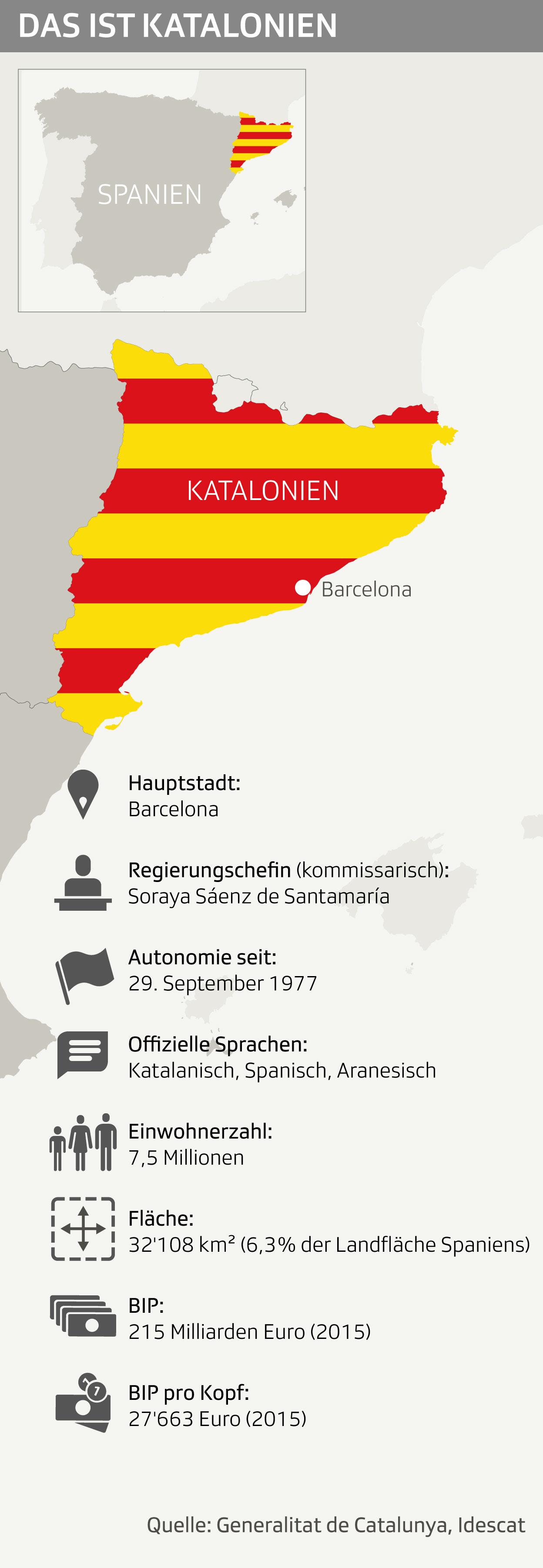 Daten und Karte Kataloniens