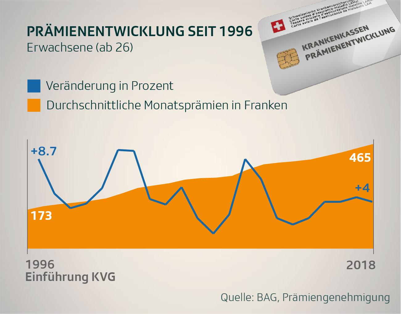 Anstieg der KK-Prämien seit 1996