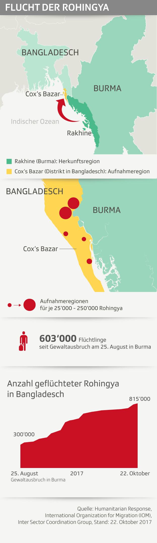 Karten und Daten zur Flucht der Rohingya von Burma nach Bangladesch