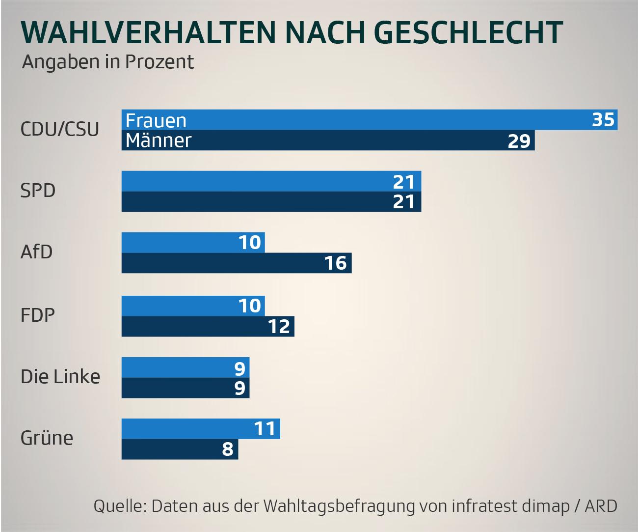 Wähleranteil Bundestagswahl Geschlecht