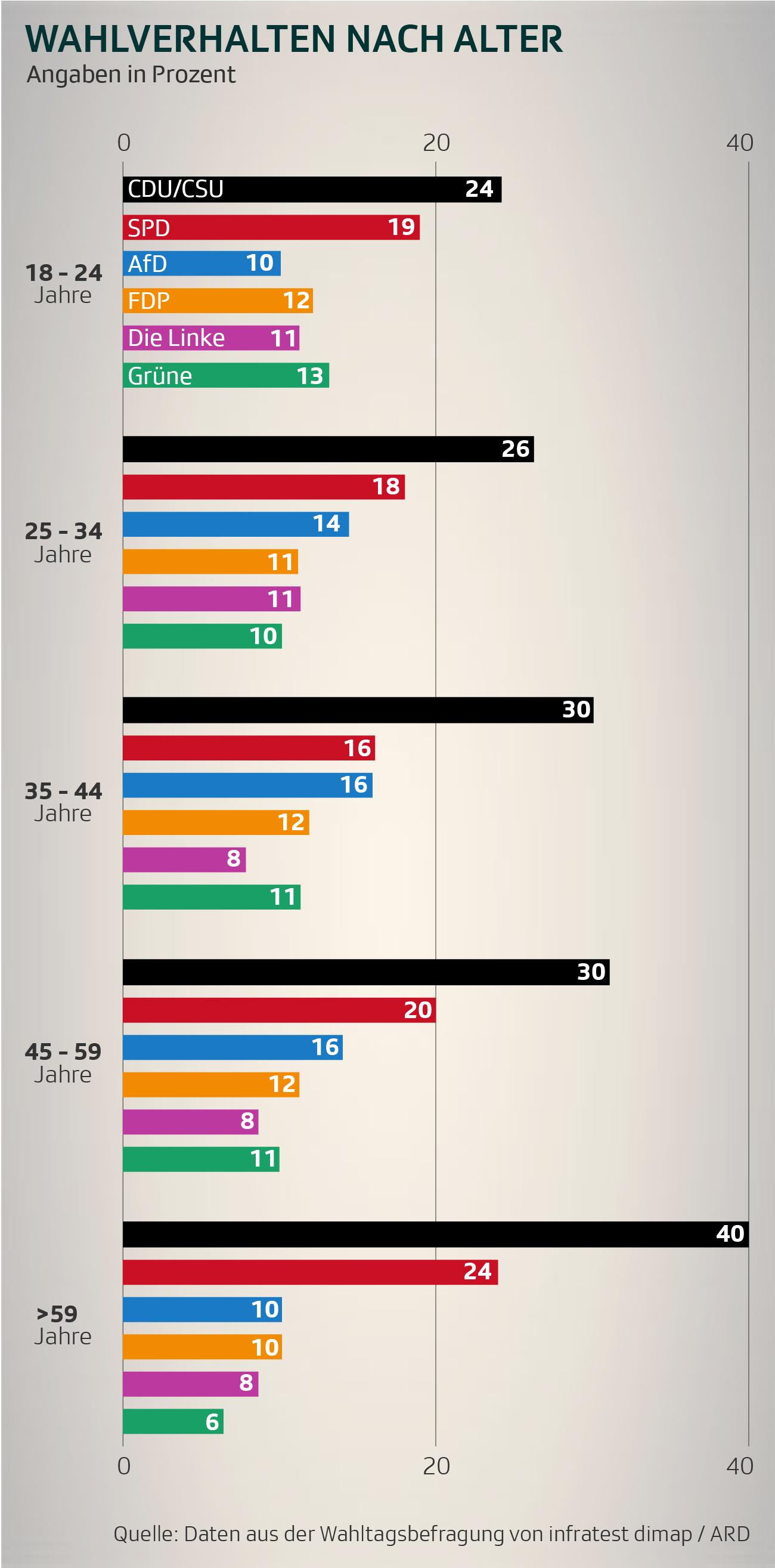 Wahlverhalten nach Alter Bundestagswahl