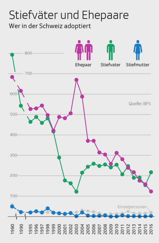 Grafik Adoptivpersonen