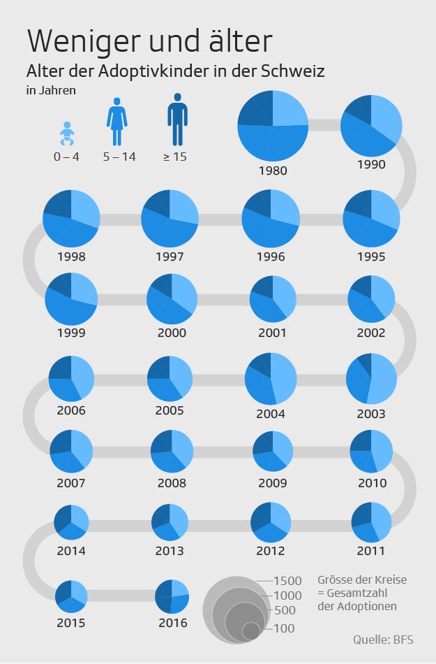 Infografik: Alter Adoptivkinder Schweiz