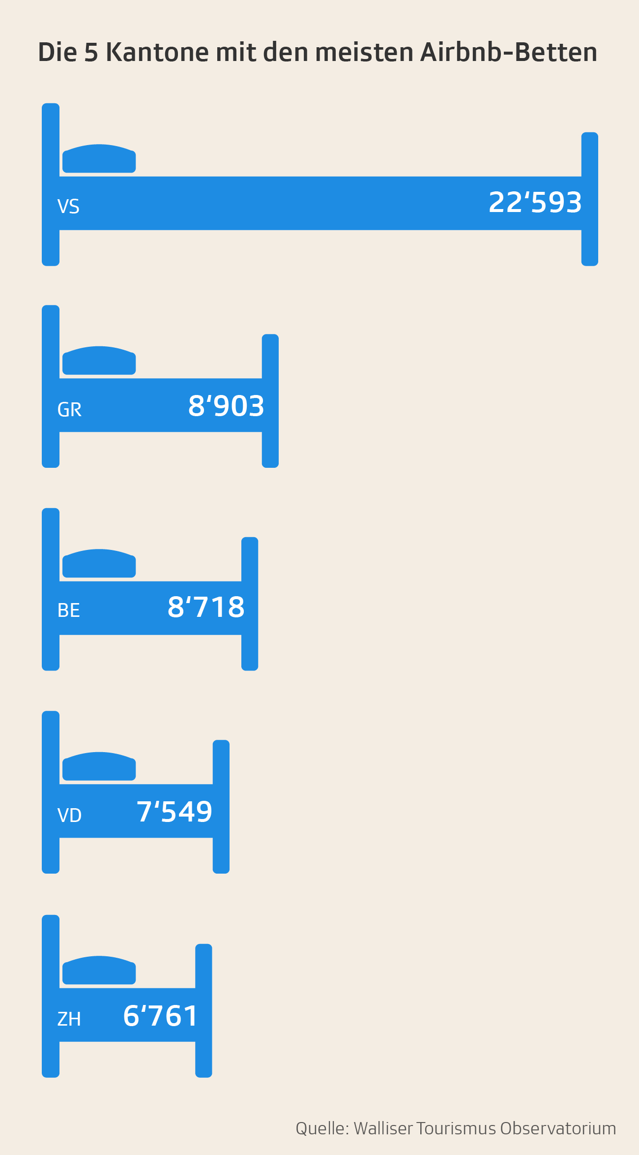 Kantone mit den meisten Airbnb Betten
