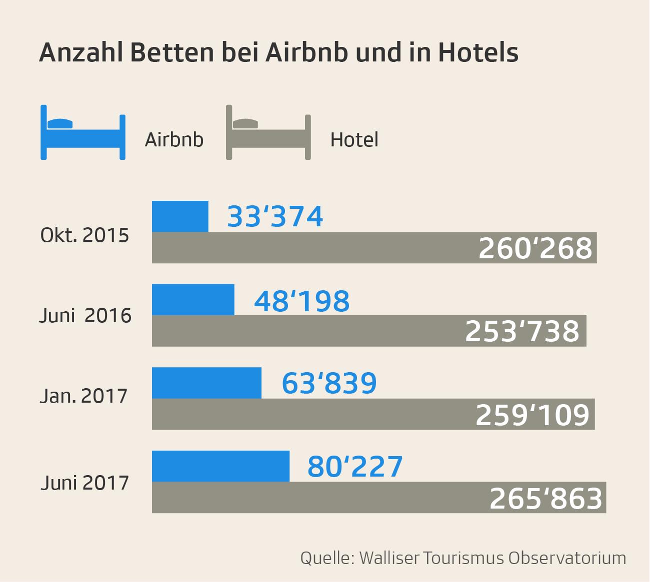 Vergleich airbnb und hotels in der Schweiz