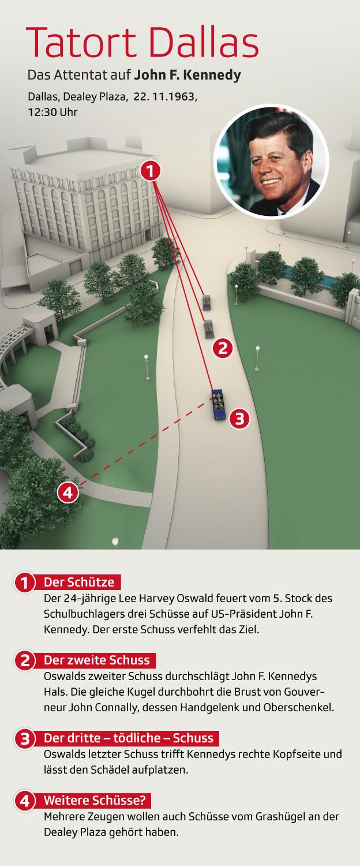 Infografik Attentat JFK