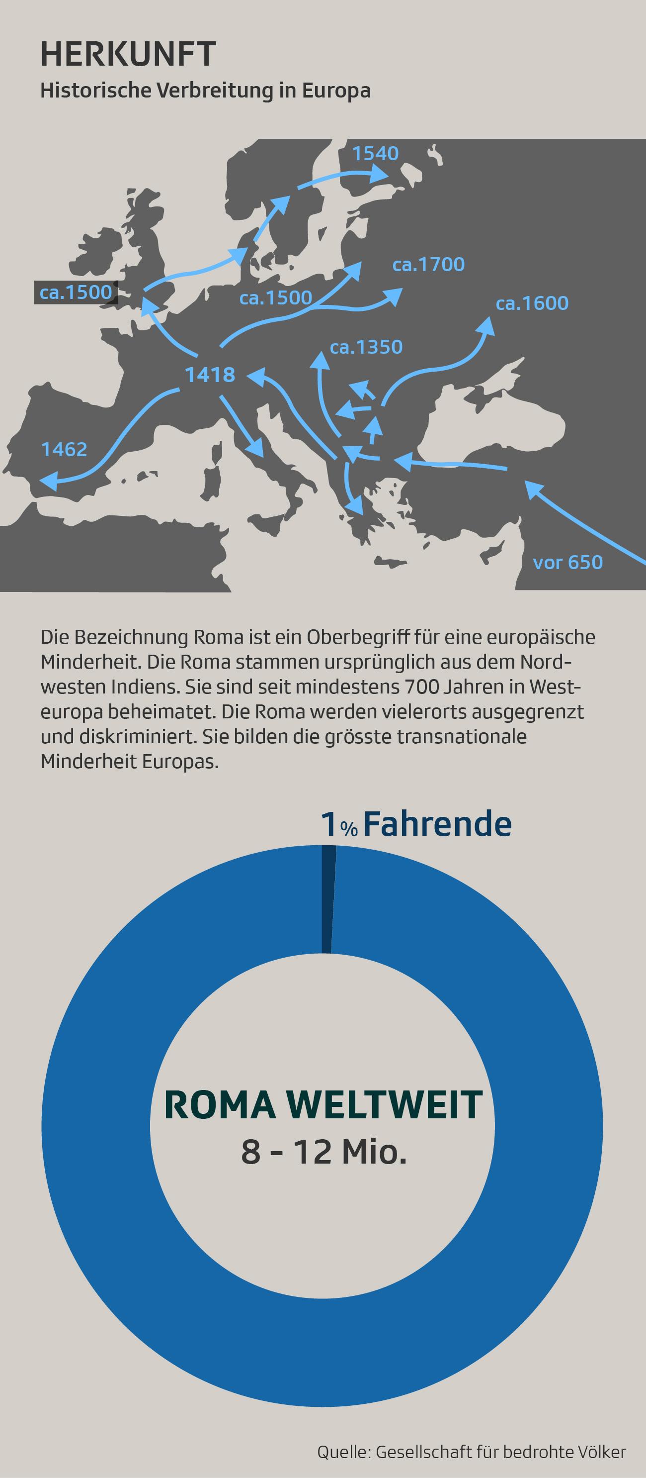 Infografik zu Fahrenden weltweit