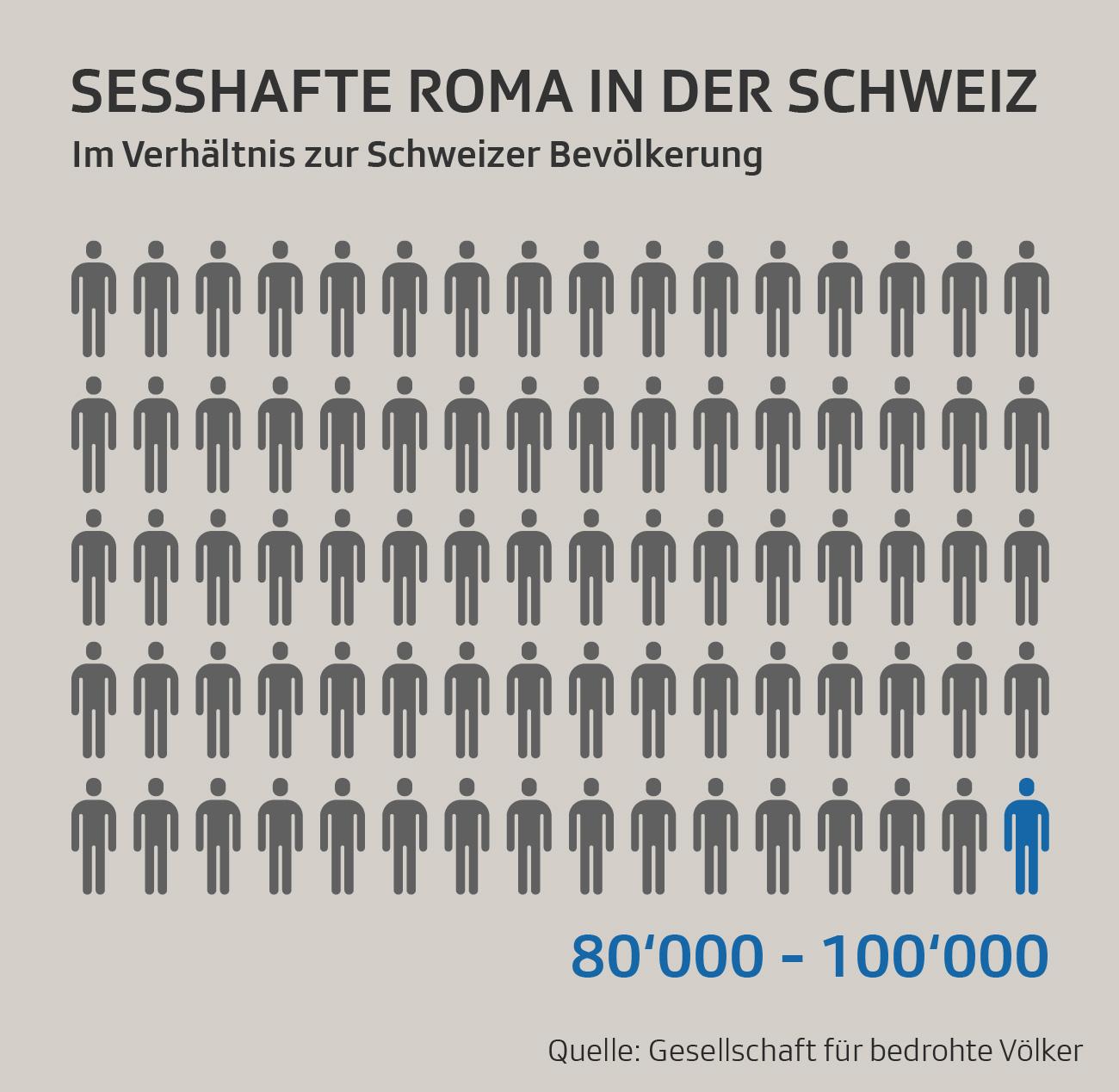 Infografik zu Fahrenden in der Schweiz